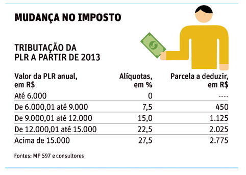 tabela de imposto de renda sobre a PR