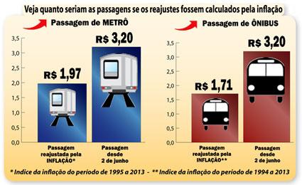 Gráfico sobre o aumento da tarifa