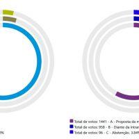 Resultado da assembleia: categoria decidiu pelo indicativo de greve em 28/7